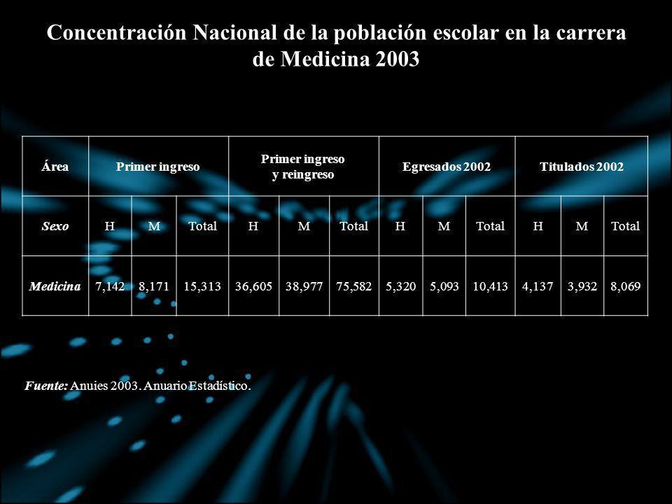Concentración Nacional de la población escolar en la carrera de Medicina 2003 Fuente: Anuies 2003. Anuario Estadístico. ÁreaPrimer ingreso y reingreso