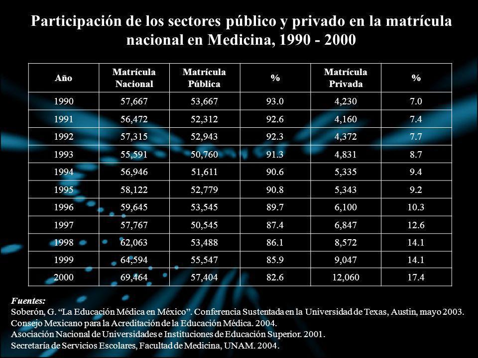Año Matrícula Nacional Matrícula Pública % Matrícula Privada % 199057,66753,66793.04,2307.0 199156,47252,31292.64,1607.4 199257,31552,94392.34,3727.7