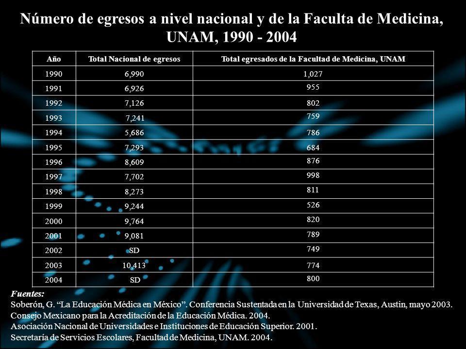 AñoTotal Nacional de egresosTotal egresados de la Facultad de Medicina, UNAM 19906,9901,027 19916,926 955 19927,126802 1993 7,241 759 19945,686786 199