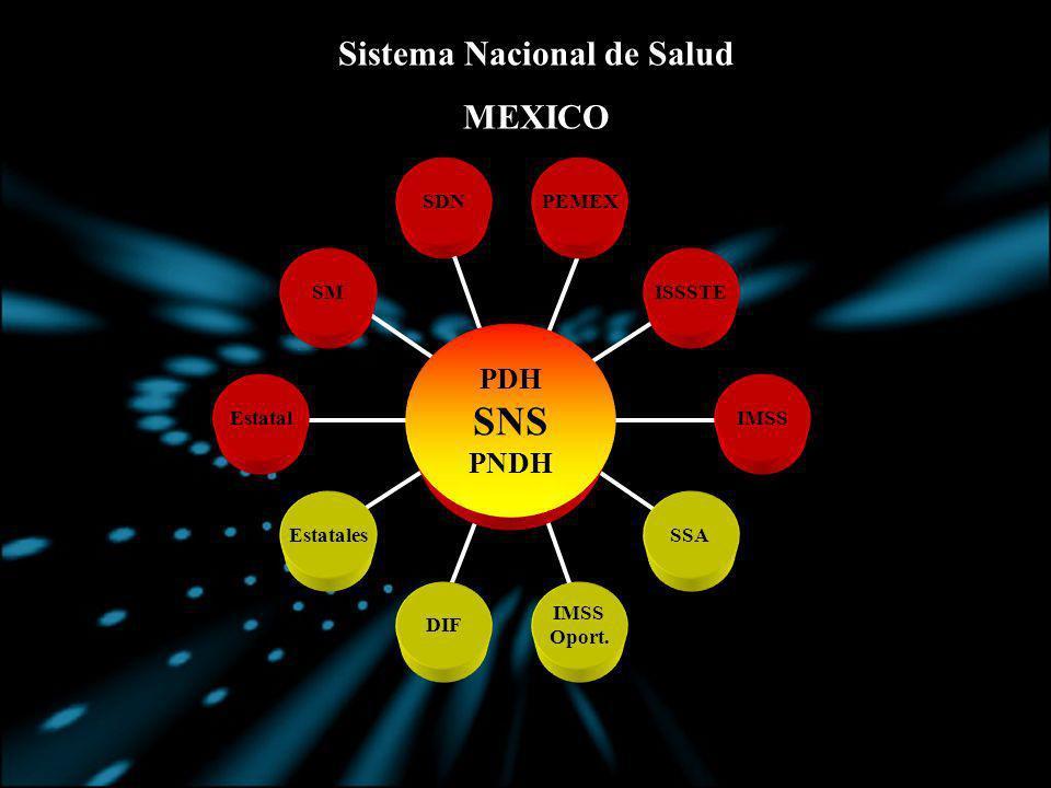 Sistema Nacional de Salud MEXICO SDN Estatal SM PDH SNS PNDH IMSS ISSSTE PEMEX EstatalesSSA DIF IMSS Oport.