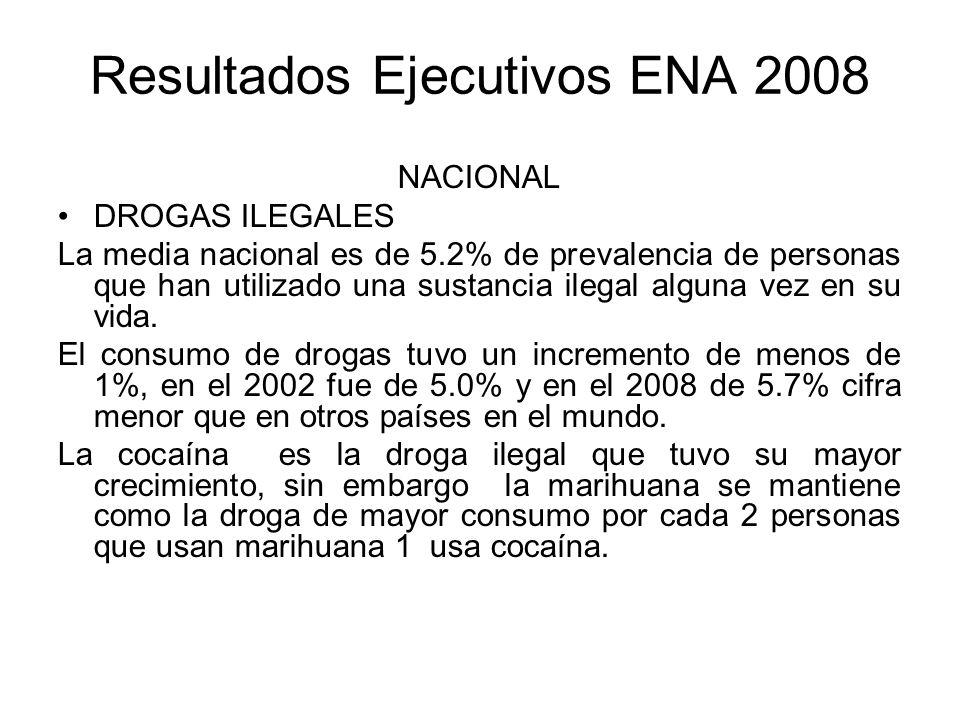 Resultados Ejecutivos ENA 2008 NACIONAL DROGAS ILEGALES La media nacional es de 5.2% de prevalencia de personas que han utilizado una sustancia ilegal alguna vez en su vida.