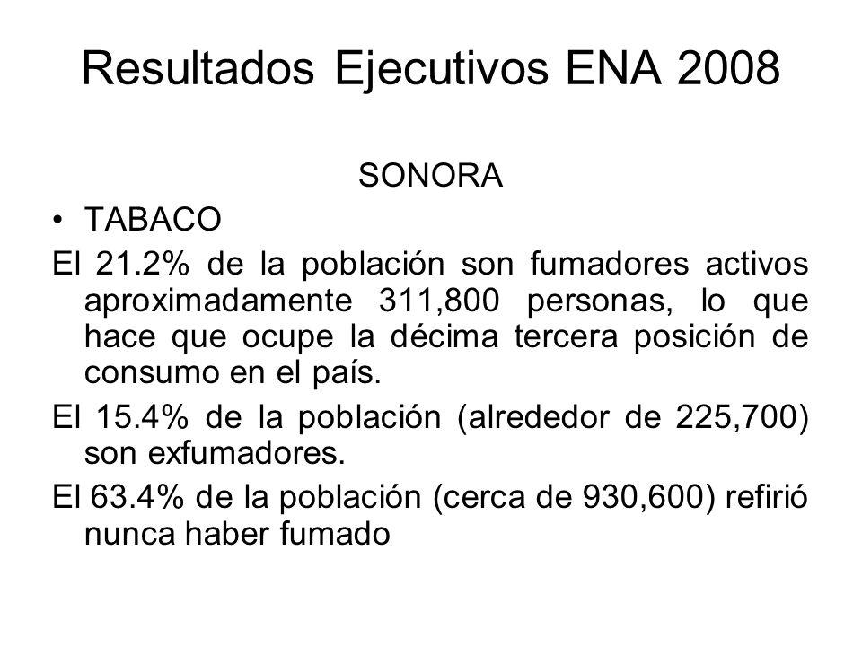 Resultados Ejecutivos ENA 2008 SONORA TABACO El 21.2% de la población son fumadores activos aproximadamente 311,800 personas, lo que hace que ocupe la décima tercera posición de consumo en el país.