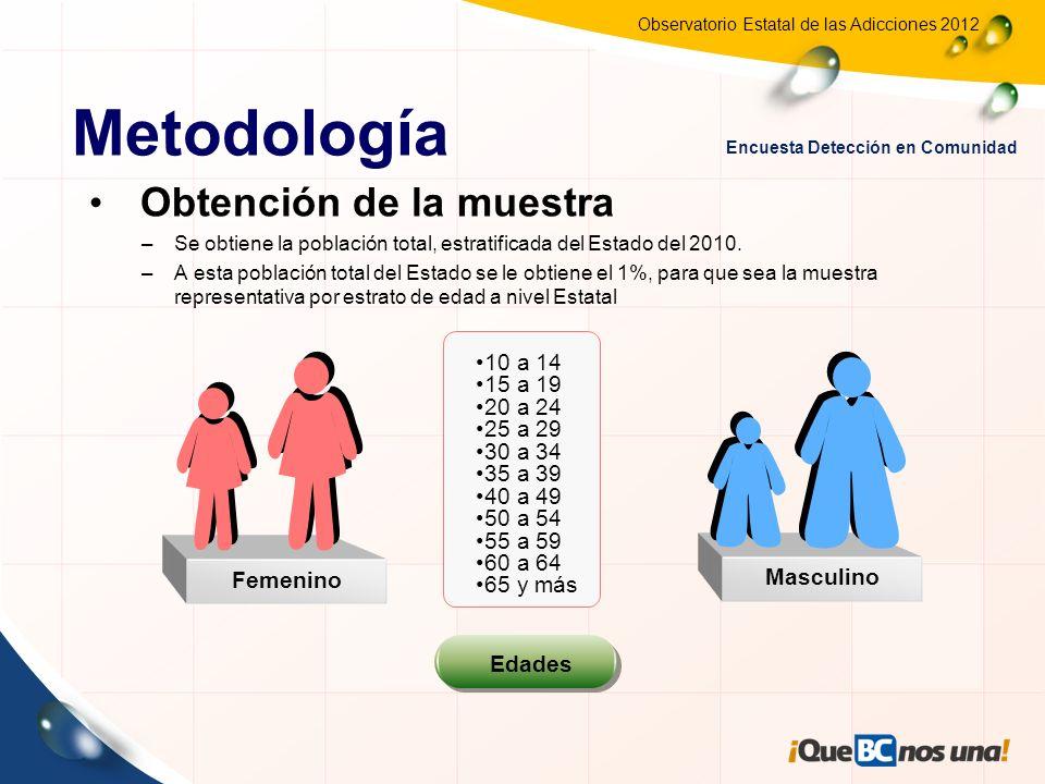 Observatorio Estatal de las Adicciones 2012 Obtención de la muestra –Se obtiene la población total, estratificada del Estado del 2010. –A esta poblaci