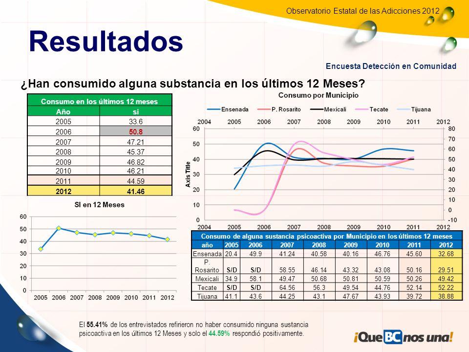 Observatorio Estatal de las Adicciones 2012 Distribución de droga por municipio que refirieron haber consumido en el 2012 SustanciaENSENADAMEXICALIROSARITOTECATETIJUANAESTADO Tabaco37.17%44.58%62.14%27.66%41.57%41.79% Alcohol84.38%82.92%72.82%83.69%82.66%82.82% Marihuana3.45%4.03%10.68%10.28%5.17%4.95% Metanfetamina0.99%1.24%0.00%1.06%1.16%1.14% cocaina0.33%1.02%0.97%0.71%0.26%0.58% Inhalables0.33%0.11%0.00%0.71%0.43%0.31% Psicotropicos0.16%0.38%0.00% 0.09%0.19% Heroina0.00%0.32%0.00% 0.04%0.14% Resultados Encuesta Detección en Comunidad
