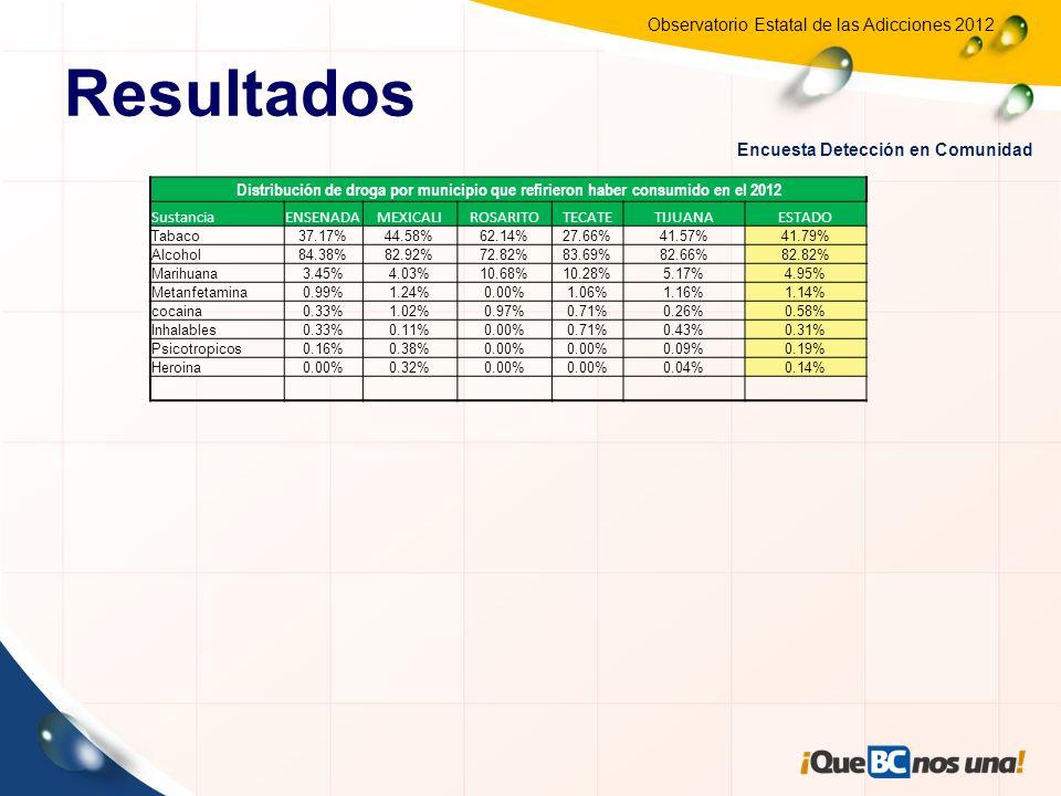 Observatorio Estatal de las Adicciones 2012 Consumo en los últimos 12 meses por Género de la Población encuestada AñoFemeninoMasculino 200534.70%65.30% 200636.40%63.60% 200741.18%58.82% 200839.60%60.40% 200938.41%61.59% 201037.11%62.10% 201136.80%63.20% 201236.8163.18 Masculino NOSI Femenino NOSI 36.80% 63.20% Resultados 49.81% 50.18% 32.19% 67.80% Encuesta Detección en Comunidad ¿Han consumido alguna substancia en los últimos 12 Meses?