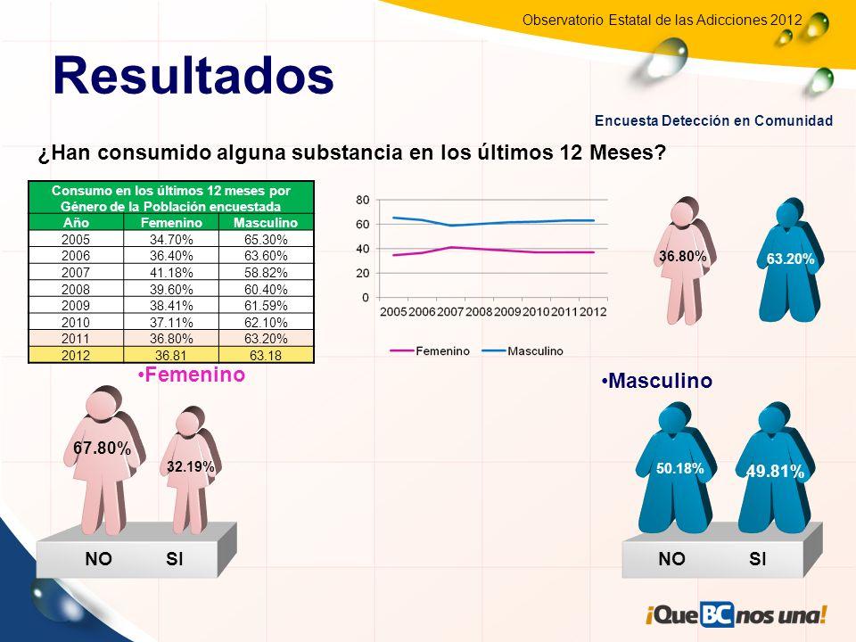 Observatorio Estatal de las Adicciones 2012 Consumo en los últimos 12 meses por Género de la Población encuestada AñoFemeninoMasculino 200534.70%65.30