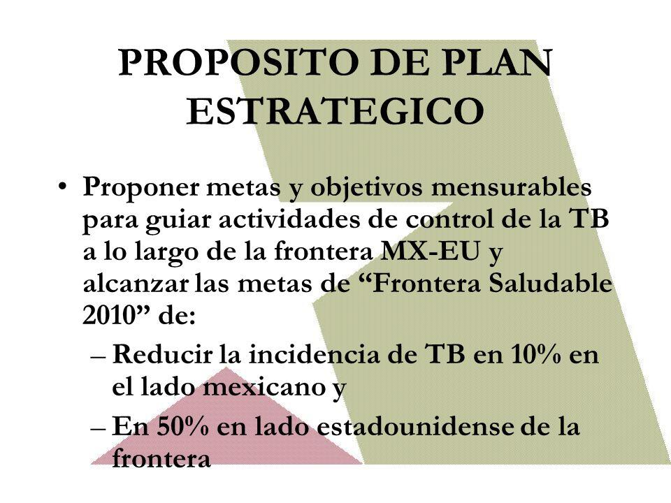 PROPOSITO DE PLAN ESTRATEGICO Proponer metas y objetivos mensurables para guiar actividades de control de la TB a lo largo de la frontera MX-EU y alcanzar las metas de Frontera Saludable 2010 de: –Reducir la incidencia de TB en 10% en el lado mexicano y –En 50% en lado estadounidense de la frontera