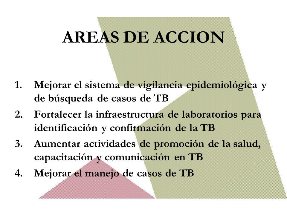 AREAS DE ACCION 1.Mejorar el sistema de vigilancia epidemiológica y de búsqueda de casos de TB 2.Fortalecer la infraestructura de laboratorios para identificación y confirmación de la TB 3.Aumentar actividades de promoción de la salud, capacitación y comunicación en TB 4.Mejorar el manejo de casos de TB