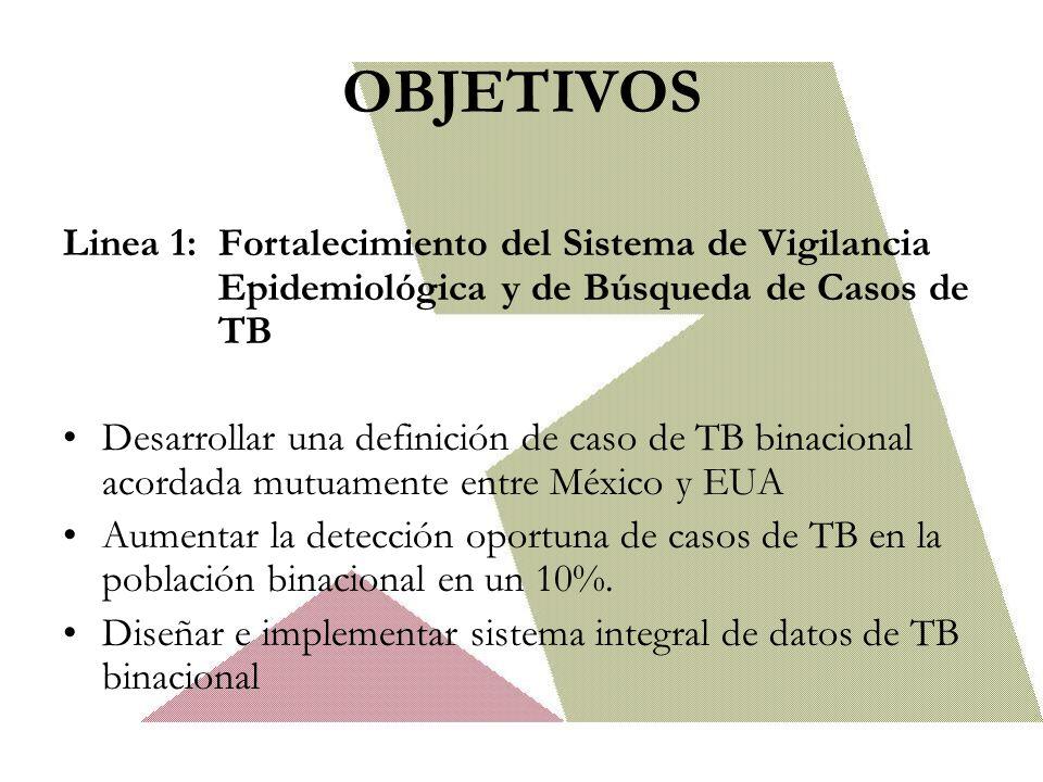 OBJETIVOS Linea 1: Fortalecimiento del Sistema de Vigilancia Epidemiológica y de Búsqueda de Casos de TB Desarrollar una definición de caso de TB binacional acordada mutuamente entre México y EUA Aumentar la detección oportuna de casos de TB en la población binacional en un 10%.