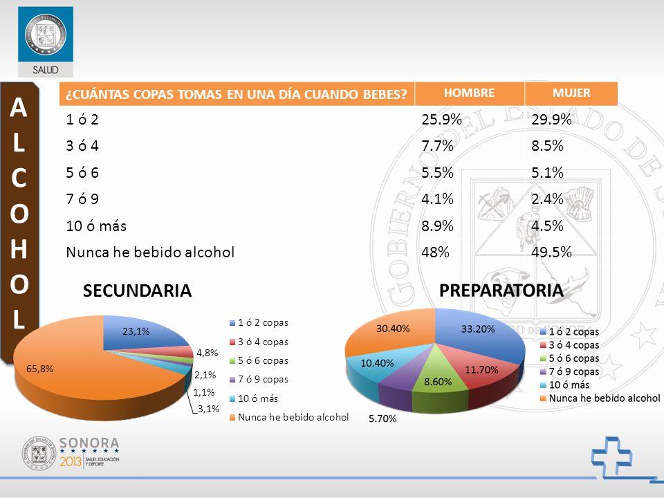 ¿CUÁNTAS COPAS TOMAS EN UNA DÍA CUANDO BEBES? HOMBREMUJER 1 ó 225.9%29.9% 3 ó 47.7%8.5% 5 ó 65.5%5.1% 7 ó 94.1%2.4% 10 ó más8.9%4.5% Nunca he bebido a