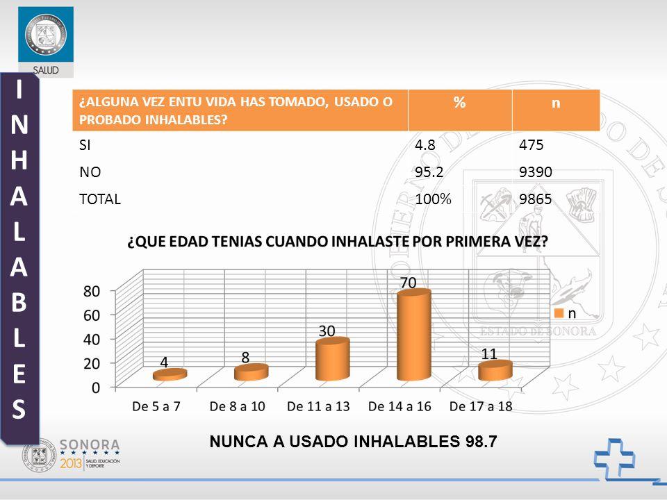INHALABLESINHALABLES INHALABLESINHALABLES ¿ALGUNA VEZ ENTU VIDA HAS TOMADO, USADO O PROBADO INHALABLES? %n SI4.8475 NO95.29390 TOTAL100%9865 NUNCA A U