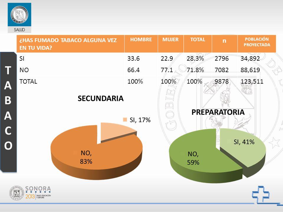 ¿HAS FUMADO TABACO ALGUNA VEZ EN TU VIDA? HOMBREMUJERTOTAL n POBLACIÓN PROYECTADA SI33.622.928.3%279634,892 NO66.477.171.8%708288,619 TOTAL100% 987812