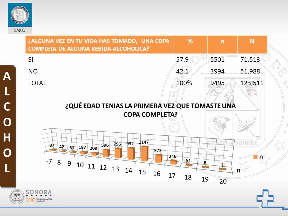 ALCOHOLALCOHOL ALCOHOLALCOHOL ¿ALGUNA VEZ EN TU VIDA HAS TOMADO, UNA COPA COMPLETA DE ALGUNA BEBIDA ALCOHOLICA? %nN SI57.9550171,513 NO42.1399451,988