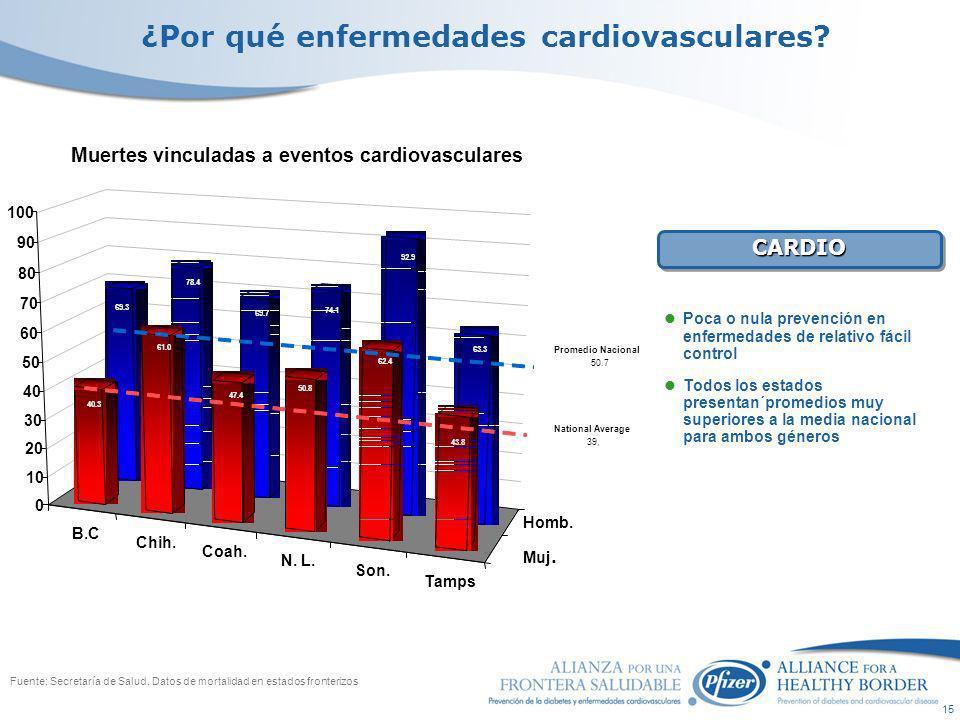 15 Fuente: Secretaría de Salud.