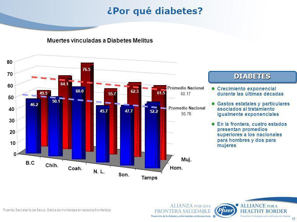16 Fuente: Secretaría de Salud. Datos de mortalidad en estados fronterizos ¿Por qué diabetes.