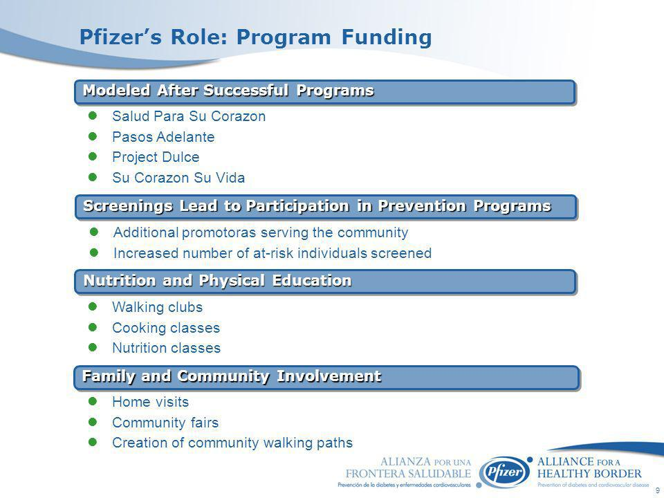 9 Pfizers Role: Program Funding Modeled After Successful Programs Nutrition and Physical Education Family and Community Involvement Salud Para Su Cora