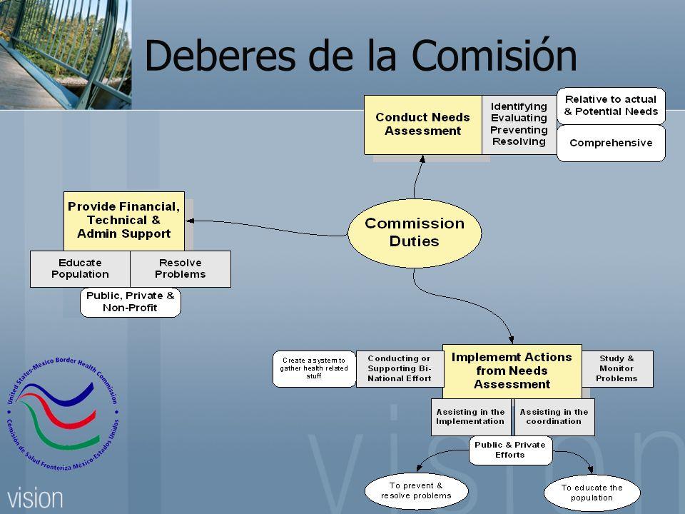 Deberes de la Comisión