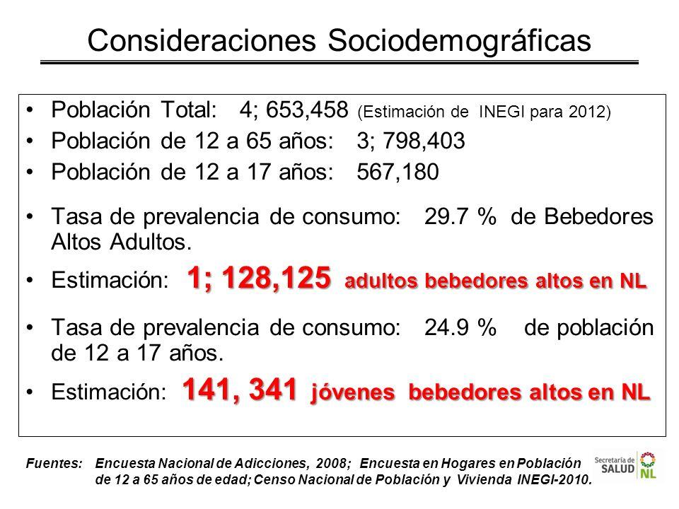 Población Total: 4; 653,458 (Estimación de INEGI para 2012) Población de 12 a 65 años: 3; 798,403 Población de 12 a 17 años: 567,180 Tasa de prevalenc