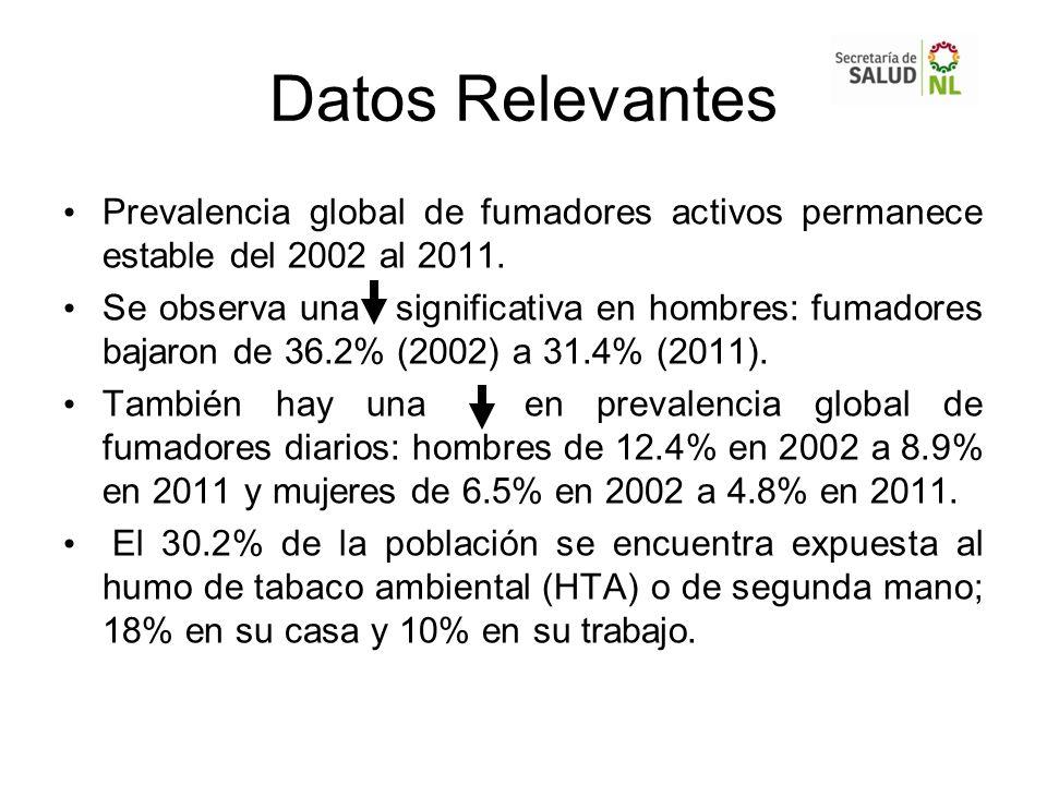 Datos Relevantes Prevalencia global de fumadores activos permanece estable del 2002 al 2011. Se observa una significativa en hombres: fumadores bajaro