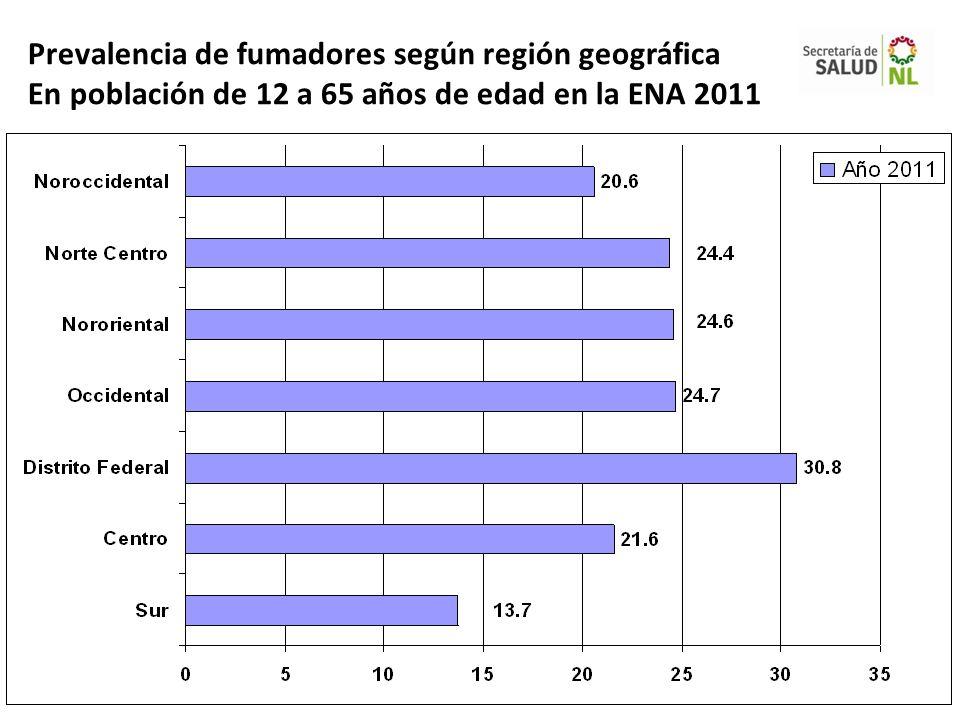 Prevalencia de fumadores según región geográfica En población de 12 a 65 años de edad en la ENA 2011