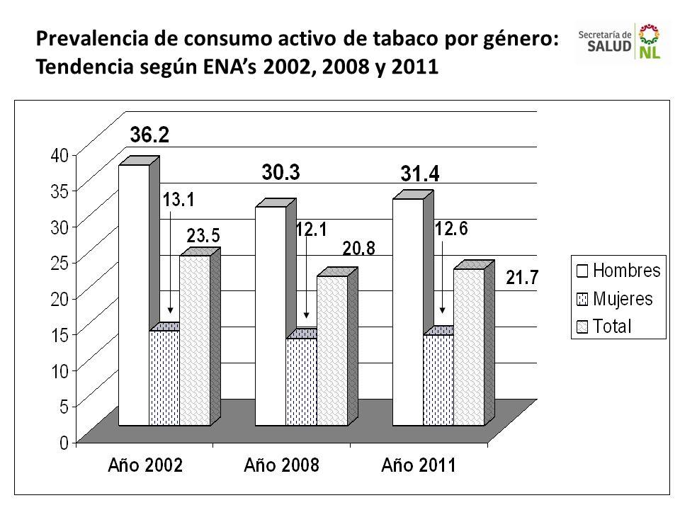 Prevalencia de consumo activo de tabaco por género: Tendencia según ENAs 2002, 2008 y 2011
