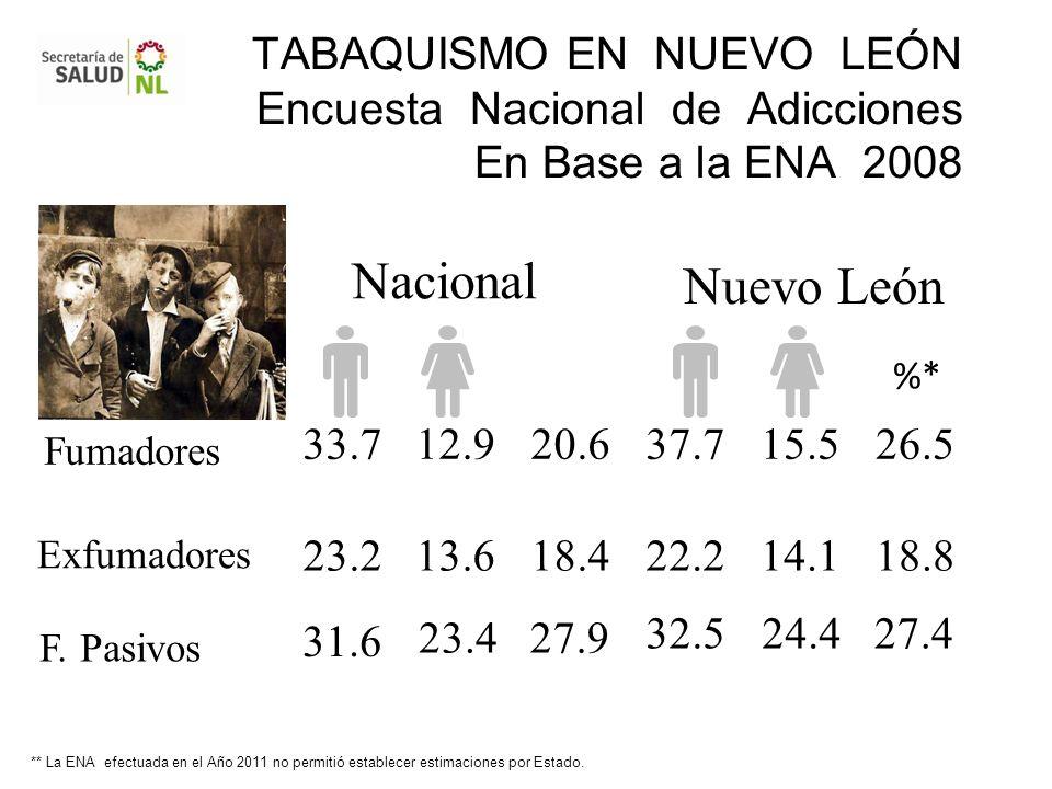 TABAQUISMO EN NUEVO LEÓN Encuesta Nacional de Adicciones En Base a la ENA 2008 Nacional Nuevo León Fumadores Exfumadores 33.7 12.9 20.6 37.7 15.5 26.5