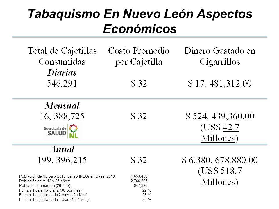 Tabaquismo En Nuevo León Aspectos Económicos Población de NL para 2013 Censo INEGi en Base 2010: 4,653,458 Población entre 12 y 65 años: 2,766,865 Pob