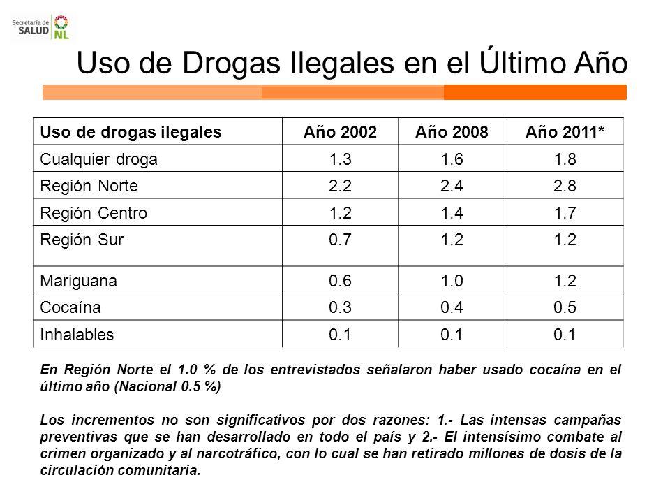 Uso de Drogas Ilegales en el Último Año Uso de drogas ilegalesAño 2002Año 2008Año 2011* Cualquier droga1.31.61.8 Región Norte2.22.42.8 Región Centro1.