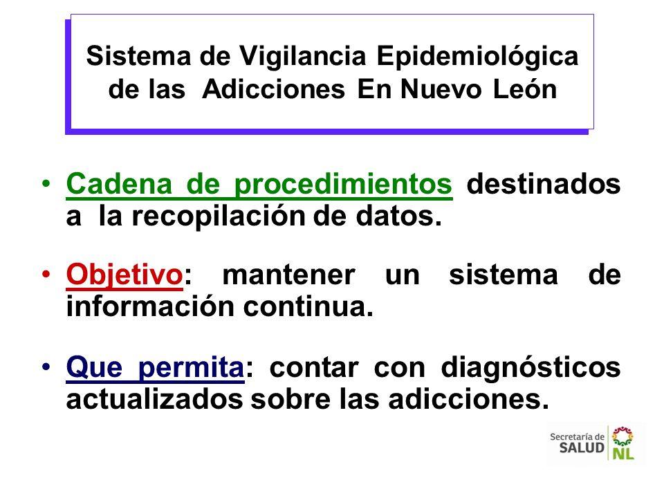 Sistema de Vigilancia Epidemiológica de las Adicciones En Nuevo León Cadena de procedimientos destinados a la recopilación de datos. Objetivo: mantene
