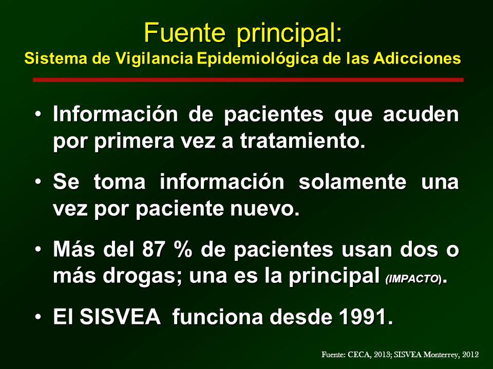 Fuente principal: Sistema de Vigilancia Epidemiológica de las Adicciones Información de pacientes que acuden por primera vez a tratamiento.Información