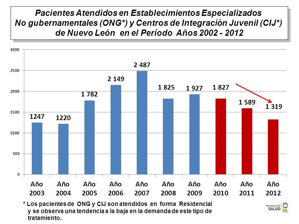 Pacientes Atendidos en Establecimientos Especializados No gubernamentales (ONG*) y Centros de Integración Juvenil (CIJ*) de Nuevo León en el Período A