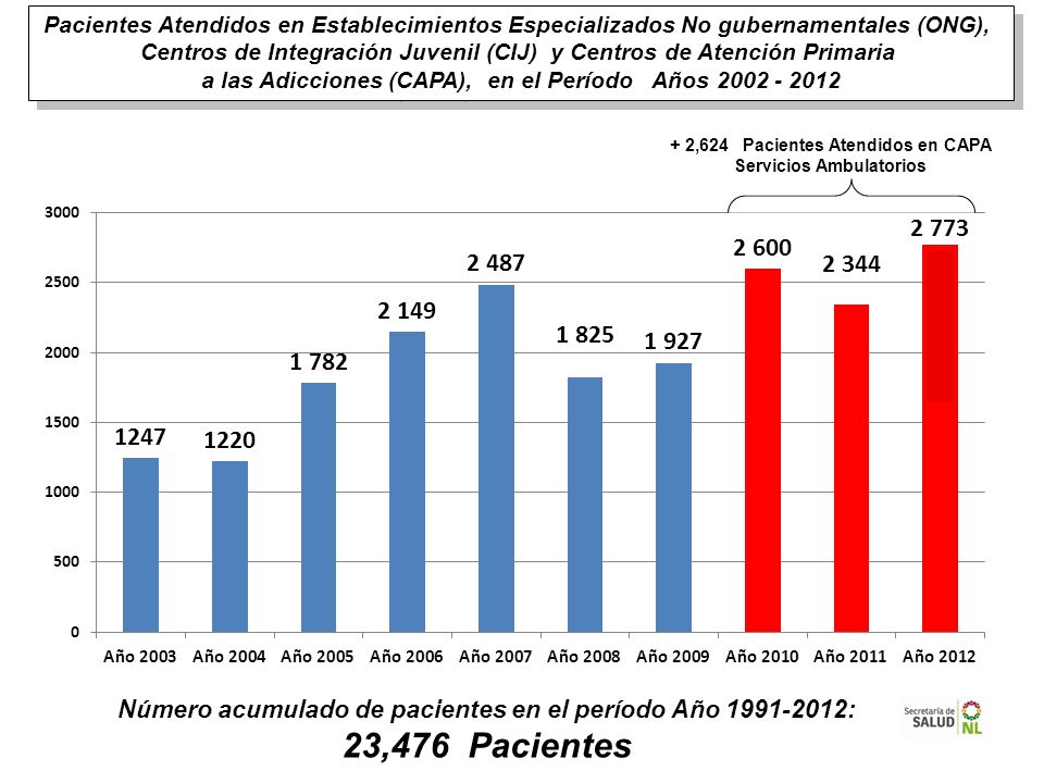 Número acumulado de pacientes en el período Año 1991-2012: 23,476 Pacientes Pacientes Atendidos en Establecimientos Especializados No gubernamentales
