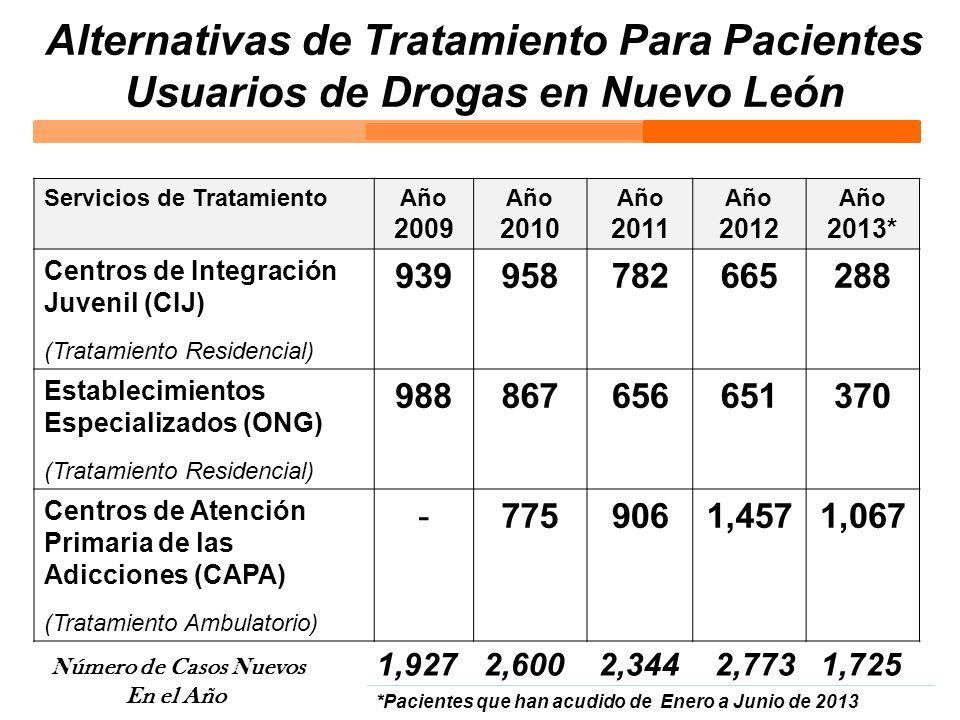 Alternativas de Tratamiento Para Pacientes Usuarios de Drogas en Nuevo León Servicios de TratamientoAño 2009 Año 2010 Año 2011 Año 2012 Año 2013* Cent
