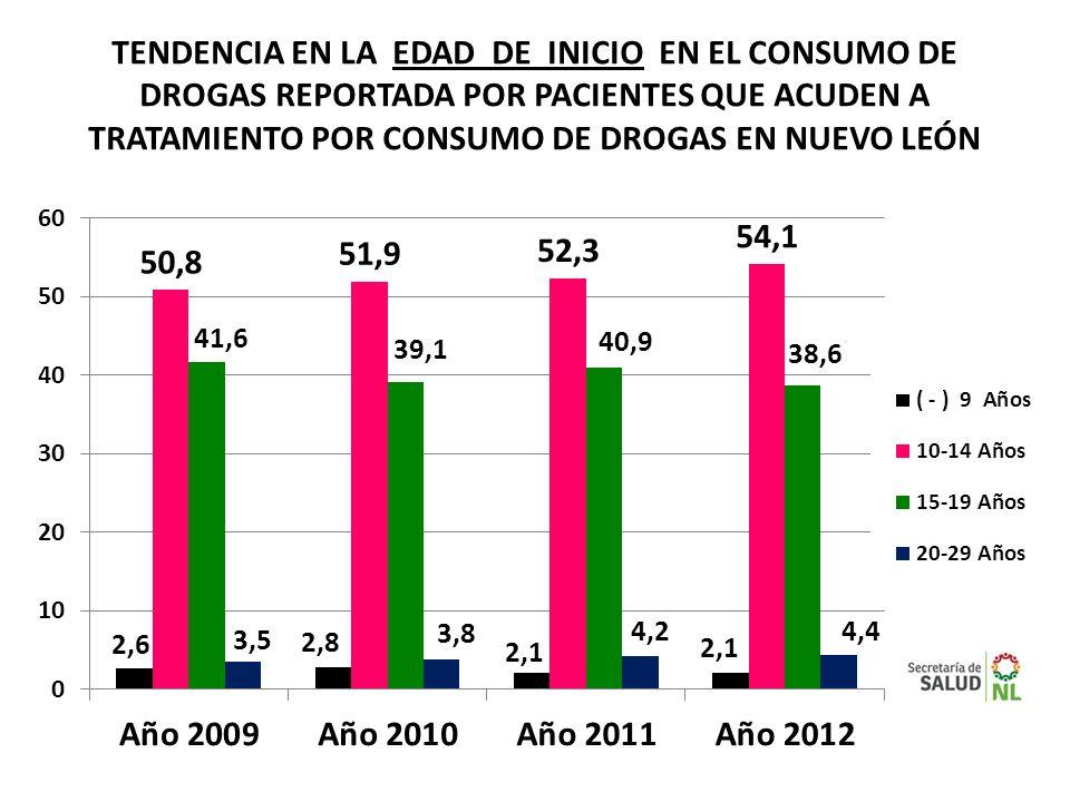 TENDENCIA EN LA EDAD DE INICIO EN EL CONSUMO DE DROGAS REPORTADA POR PACIENTES QUE ACUDEN A TRATAMIENTO POR CONSUMO DE DROGAS EN NUEVO LEÓN
