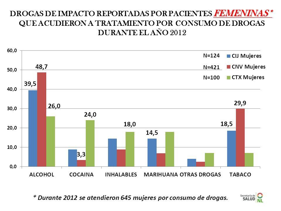 FEMENINAS* DROGAS DE IMPACTO REPORTADAS POR PACIENTES FEMENINAS* QUE ACUDIERON A TRATAMIENTO POR CONSUMO DE DROGAS DURANTE EL AÑO 2012 N=124 N=421 N=1