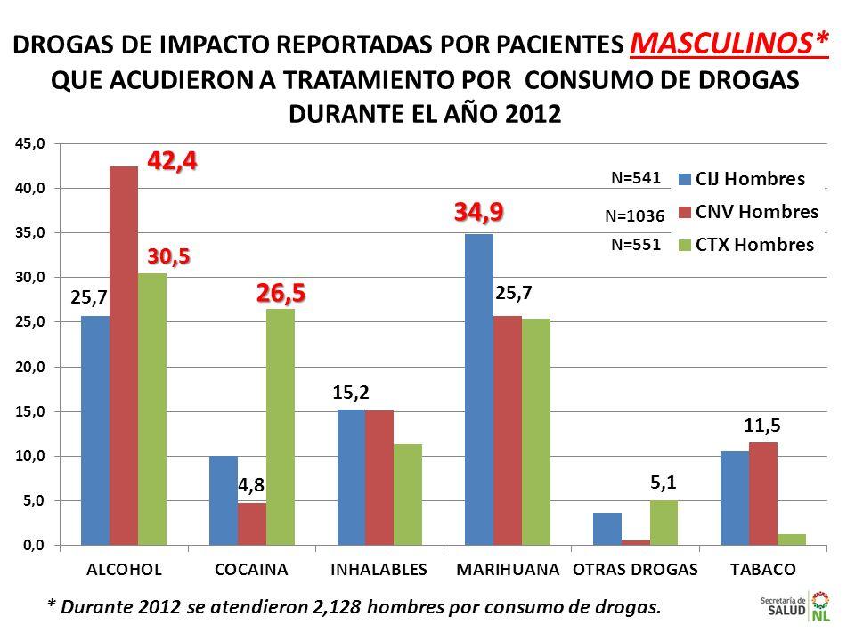 DROGAS DE IMPACTO REPORTADAS POR PACIENTES MASCULINOS* QUE ACUDIERON A TRATAMIENTO POR CONSUMO DE DROGAS DURANTE EL AÑO 2012 N=541 N=1036 N=551 * Dura