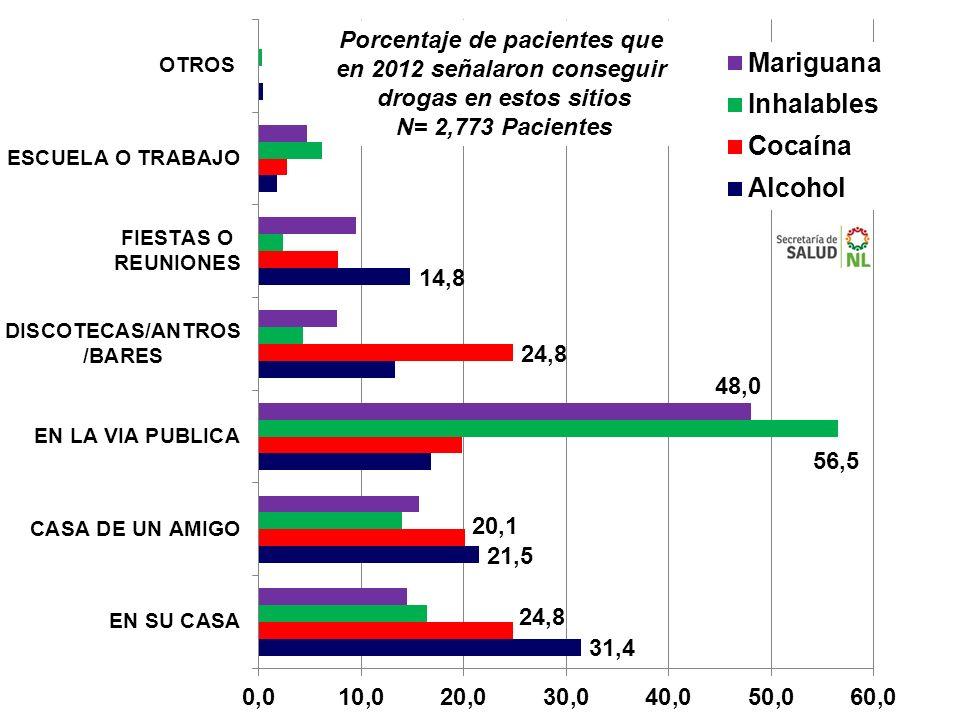 Porcentaje de pacientes que en 2012 señalaron conseguir drogas en estos sitios N= 2,773 Pacientes