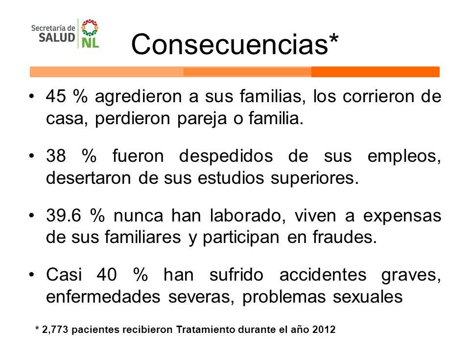 Consecuencias* 45 % agredieron a sus familias, los corrieron de casa, perdieron pareja o familia. 38 % fueron despedidos de sus empleos, desertaron de