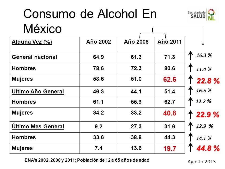 Consumo de Alcohol En México Alguna Vez (%)Año 2002Año 2008Año 2011 General nacional64.961.371.3 Hombres78.672.380.6 Mujeres53.651.062.6 Ultimo Año Ge