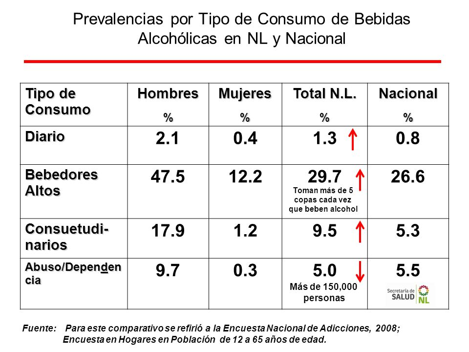 Prevalencias por Tipo de Consumo de Bebidas Alcohólicas en NL y Nacional Tipo de Consumo Hombres%Mujeres% Total N.L. %Nacional% Diario 2.10.41.30.8 Be