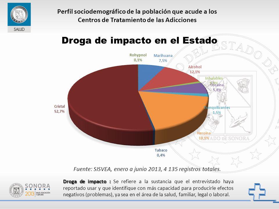 Droga de impacto : Droga de impacto : Se refiere a la sustancia que el entrevistado haya reportado usar y que identifique con más capacidad para producirle efectos negativos (problemas), ya sea en el área de la salud, familiar, legal o laboral.