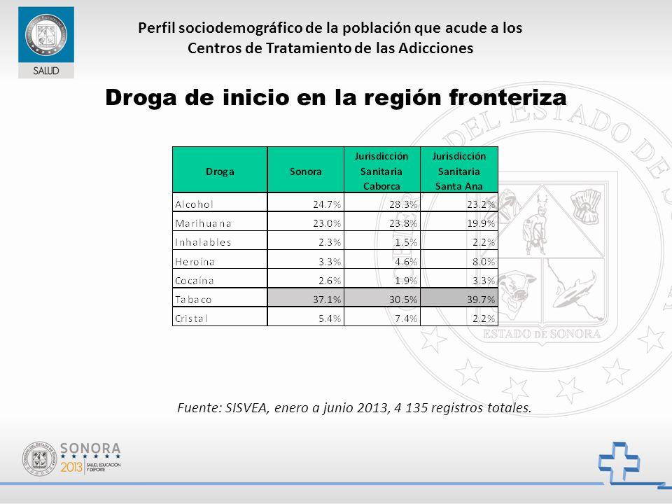 Perfil sociodemográfico de la población que acude a los Centros de Tratamiento de las Adicciones Droga de inicio en la región fronteriza Fuente: SISVEA, enero a junio 2013, 4 135 registros totales.