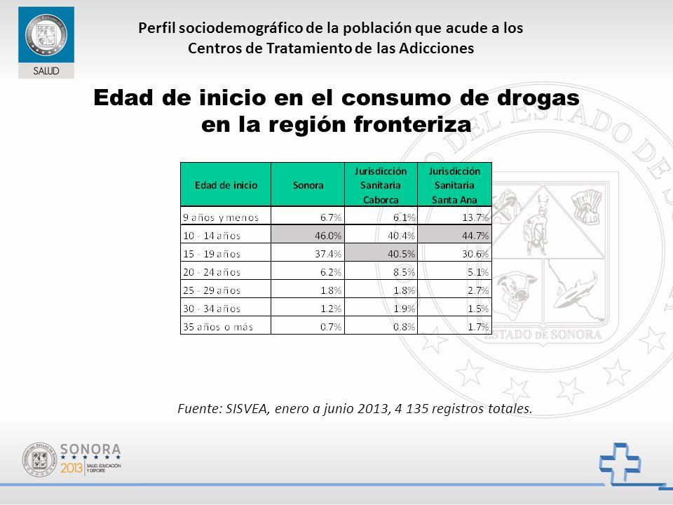 Perfil sociodemográfico de la población que acude a los Centros de Tratamiento de las Adicciones Edad de inicio en el consumo de drogas en la región fronteriza Fuente: SISVEA, enero a junio 2013, 4 135 registros totales.