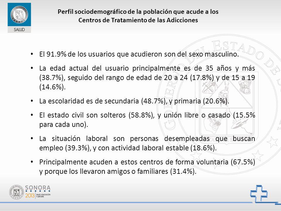 Perfil sociodemográfico de la población que acude a los Centros de Tratamiento de las Adicciones El 91.9% de los usuarios que acudieron son del sexo masculino.