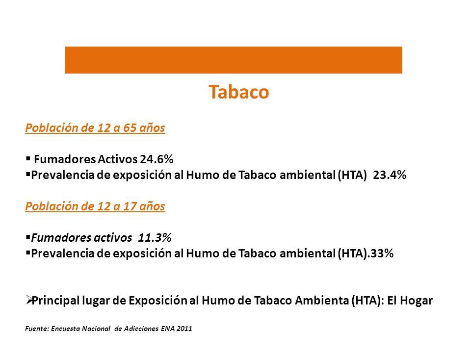 Tabaco Población de 12 a 65 años Fumadores Activos 24.6% Prevalencia de exposición al Humo de Tabaco ambiental (HTA) 23.4% Población de 12 a 17 años F