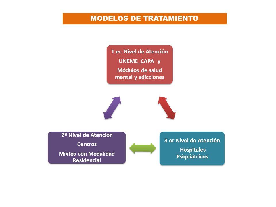 1 er. Nivel de Atención UNEME_CAPA y Módulos de salud mental y adicciones 3 er Nivel de Atención Hospitales Psiquiátricos 2º Nivel de Atención Centros
