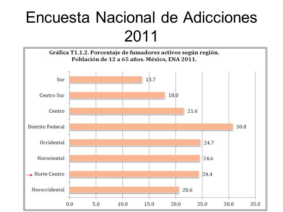 Fumadores activos de 12 a 65 años según regiones: El Distrito Federal presenta la prevalencia estimada más alta en el país (30.8%).