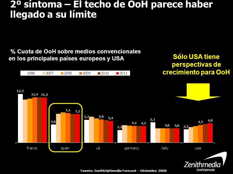 Index: cuota notoriedad vs. cuota inversión S ó lo USA tiene perspectivas de crecimiento para OoH % Cuota de OoH sobre medios convencionales en los pr