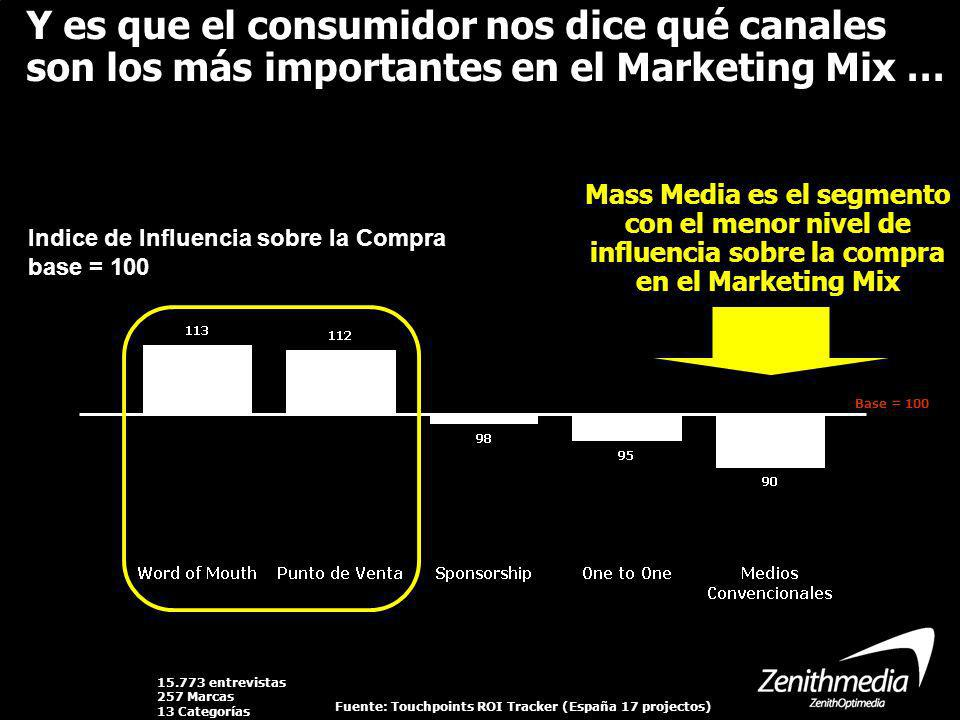 Indice de Influencia sobre la Compra base = 100 Mass Media es el segmento con el menor nivel de influencia sobre la compra en el Marketing Mix Base =