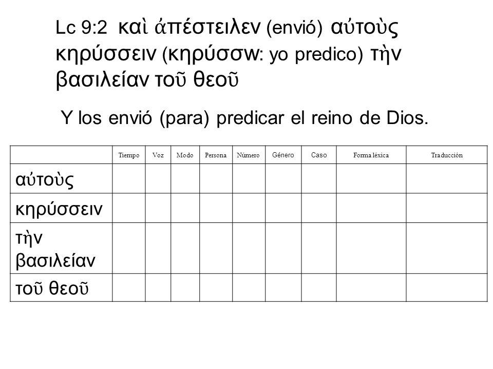 Lc 9:2 κα πέστειλεν (envió) α το ς κηρύσσειν ( κηρύσσw : yo predico) τ ν βασιλείαν το θεο Y los envió (para) predicar el reino de Dios. TiempoVozModoP